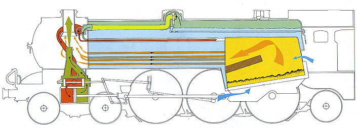 Steam Locomotive Layout