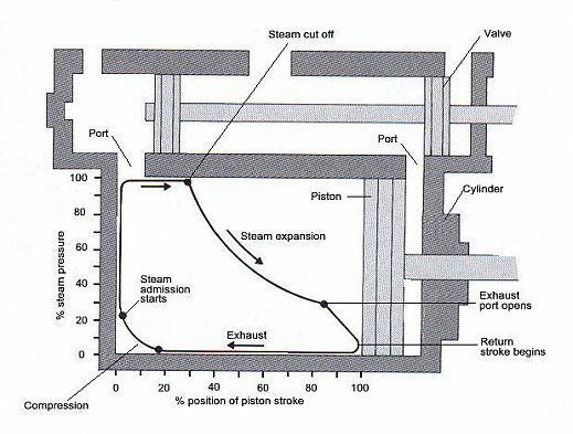 Cylinder design on petrol & diesel indicator diagram, wiggers diagram, heat engine, thermodynamic system, f-16 cockpit diagram, ventricular remodeling, otto cycle, mean effective pressure, end-systolic volume, phase diagram, specific volume, engine indicator light, pulmonary artery pressure, dx indicator diagram, steam engine, cardiovascular physiology, dial indicator diagram, cardiac function curve, thermodynamic cycle, thermodynamic equations,